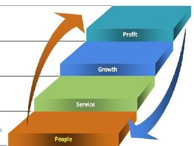 Những triết lý kinh doanh